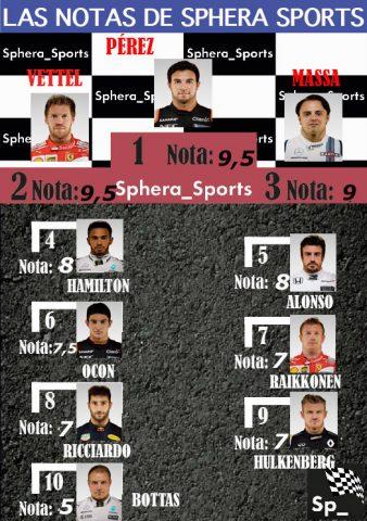 Notas de Sphera Sports del GP de Bahréin.